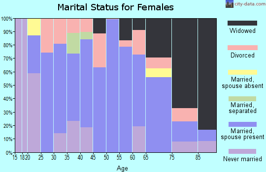 Zip code 66748 marital status for females