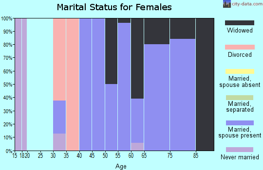Zip code 66754 marital status for females