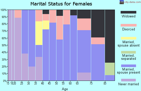 Zip code 66755 marital status for females