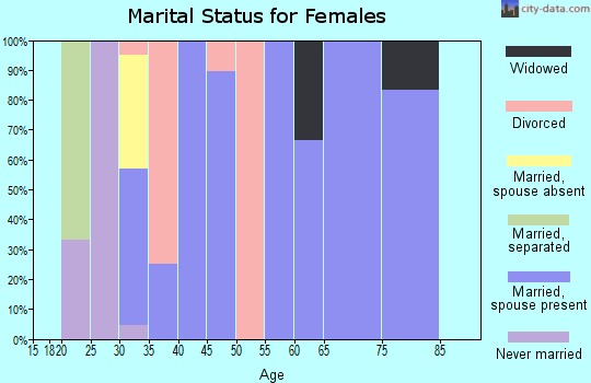 Zip code 66758 marital status for females