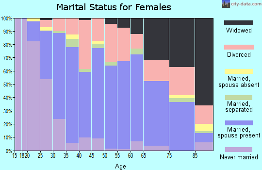 Zip code 66762 marital status for females