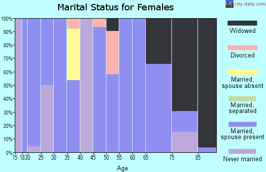 Zip code 66767 marital status for females