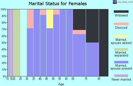 Zip code 66769 marital status for females