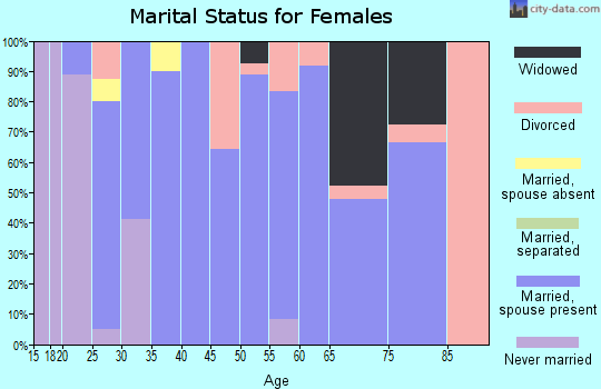 Zip code 66779 marital status for females