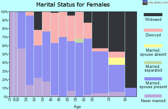 Zip code 66783 marital status for females