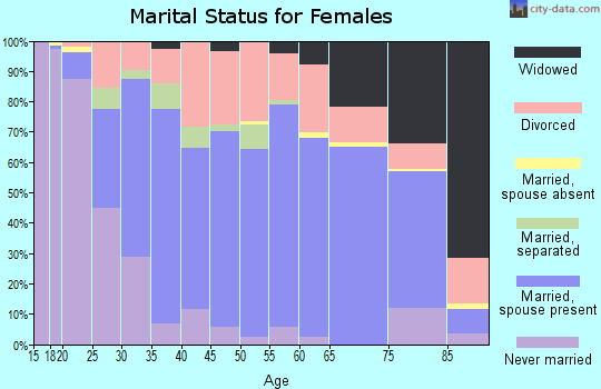 Zip code 66801 marital status for females