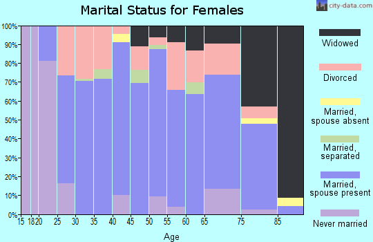 Zip code 66839 marital status for females