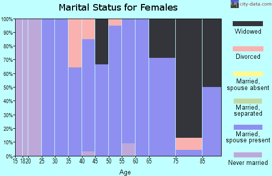 Zip code 66849 marital status for females