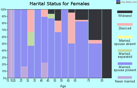 Zip code 66852 marital status for females