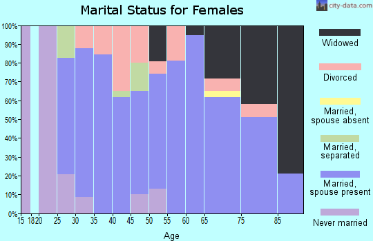 Zip code 66860 marital status for females