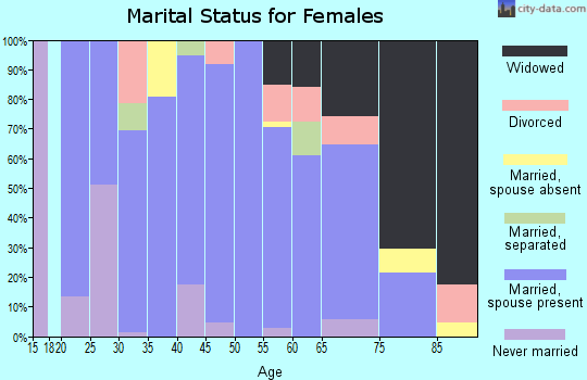 Zip code 66861 marital status for females