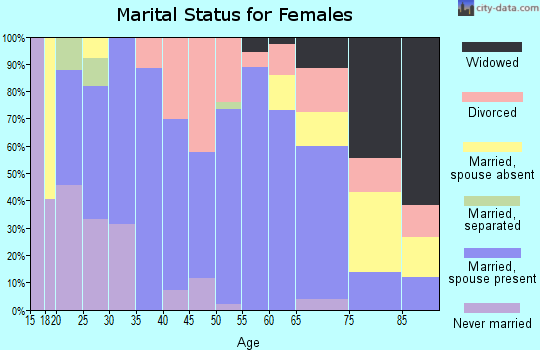 Zip code 66866 marital status for females