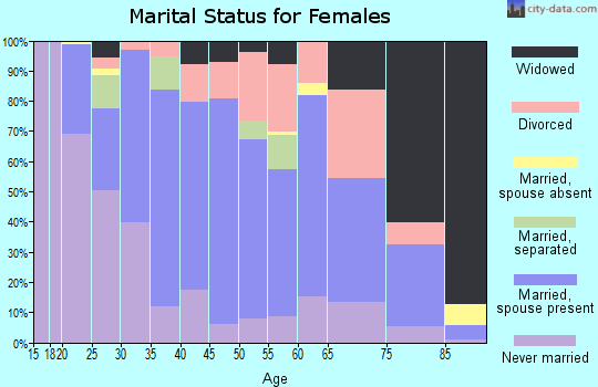 Zip code 66901 marital status for females