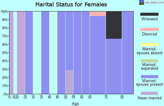 Zip code 66930 marital status for females