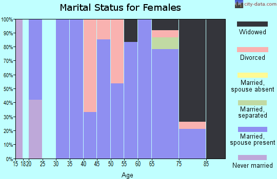 Zip code 66949 marital status for females