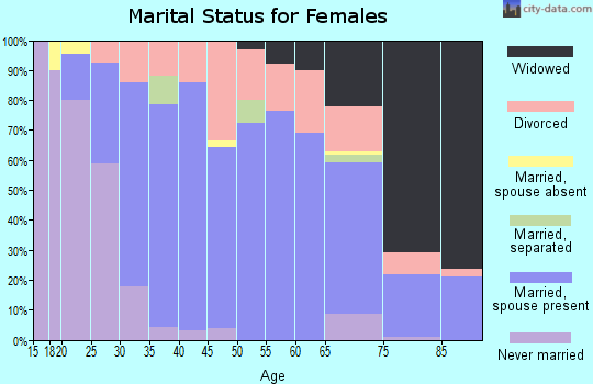 Zip code 67010 marital status for females