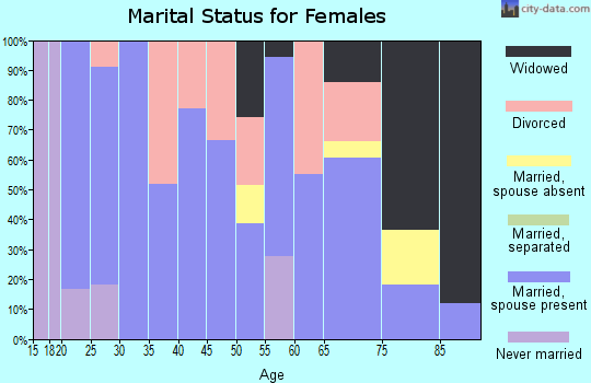 Zip code 67019 marital status for females