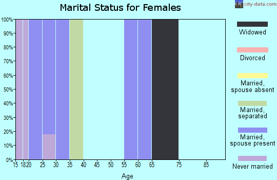 Zip code 67021 marital status for females