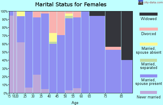 Zip code 67030 marital status for females