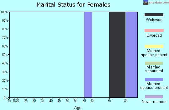 Zip code 67049 marital status for females
