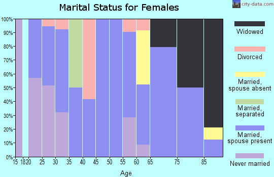Zip code 67053 marital status for females