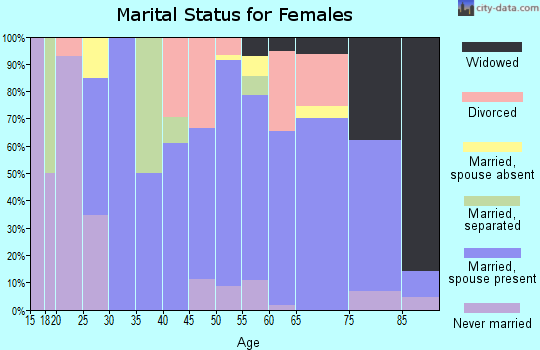 Zip code 67054 marital status for females