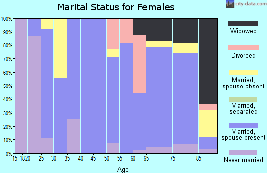 Zip code 67062 marital status for females