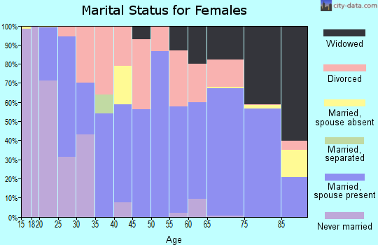 Zip code 67068 marital status for females