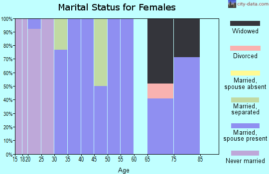 Zip code 67105 marital status for females