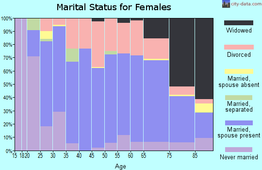 Zip code 67114 marital status for females