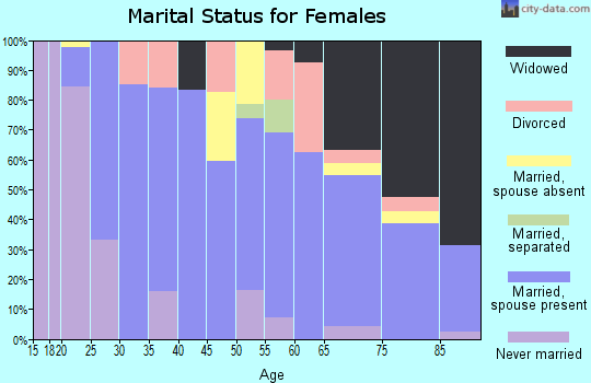 Zip code 67117 marital status for females