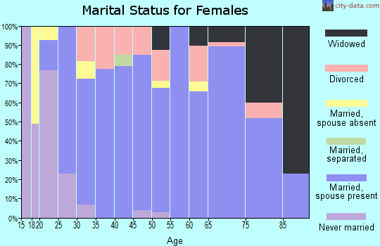 Zip code 67133 marital status for females