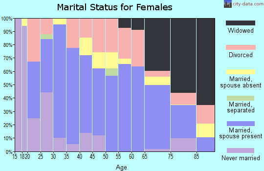 Zip code 67152 marital status for females