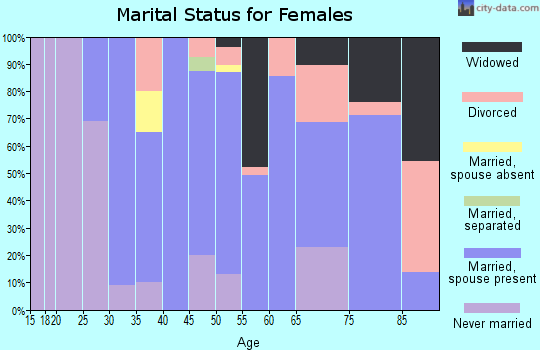 Zip code 67154 marital status for females