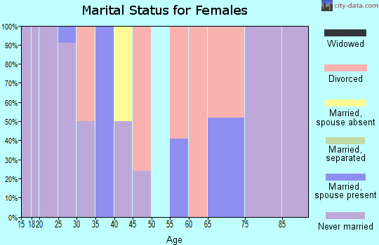 Zip code 67202 marital status for females