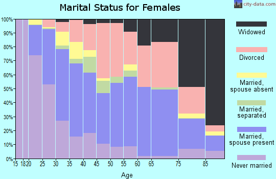 Zip code 67203 marital status for females
