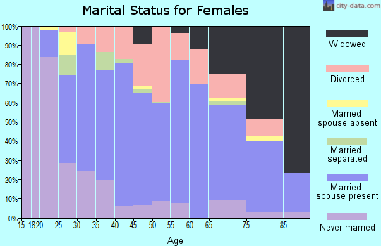 Zip code 67204 marital status for females