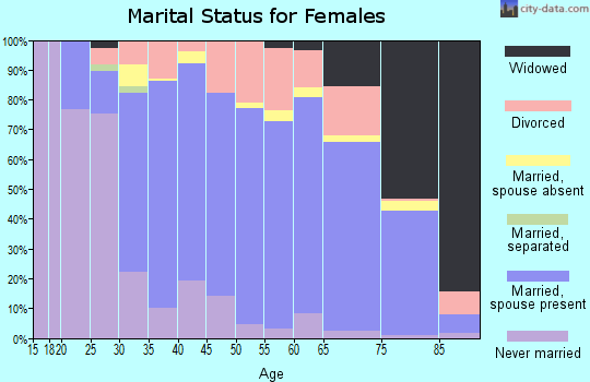 Zip code 67206 marital status for females