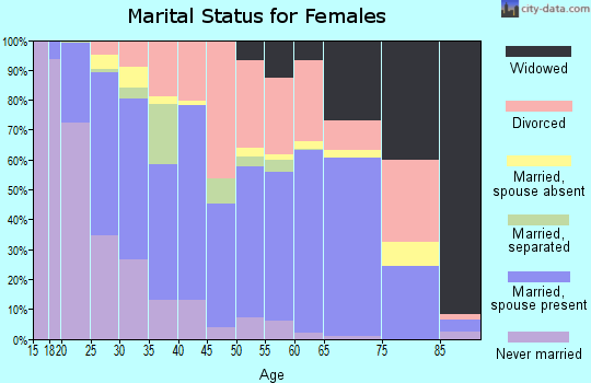 Zip code 67207 marital status for females