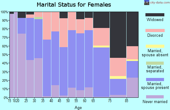 Zip code 67209 marital status for females