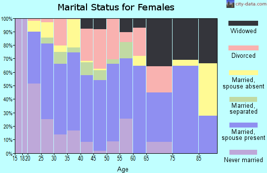 Zip code 67210 marital status for females