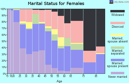 Zip code 67211 marital status for females