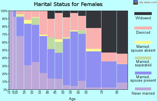 Zip code 67216 marital status for females