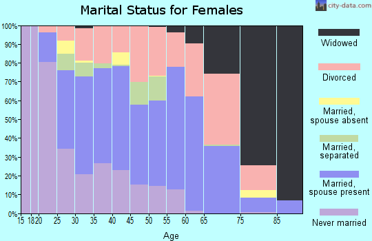 Zip code 67219 marital status for females