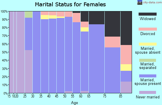 Zip code 67230 marital status for females