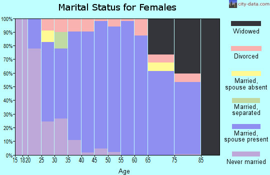 Zip code 67235 marital status for females