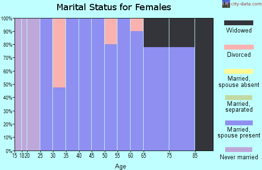 Zip code 67347 marital status for females