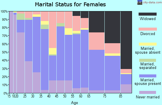 Zip code 67357 marital status for females