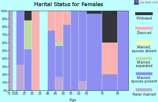 Zip code 67360 marital status for females