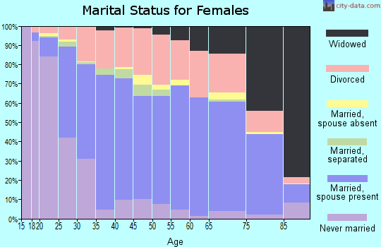 Zip code 67401 marital status for females